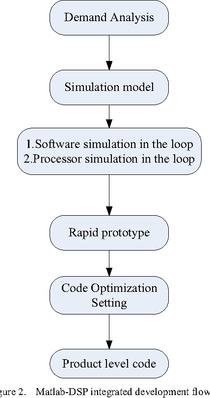 Figure 2 from The Design of Matlab-DSP Development Environment for