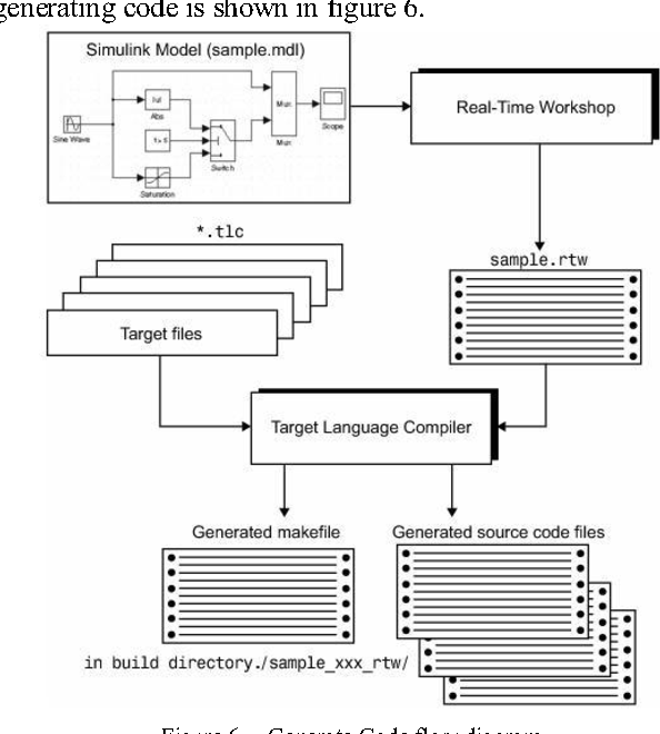 Figure 6 from The Design of Matlab-DSP Development Environment for
