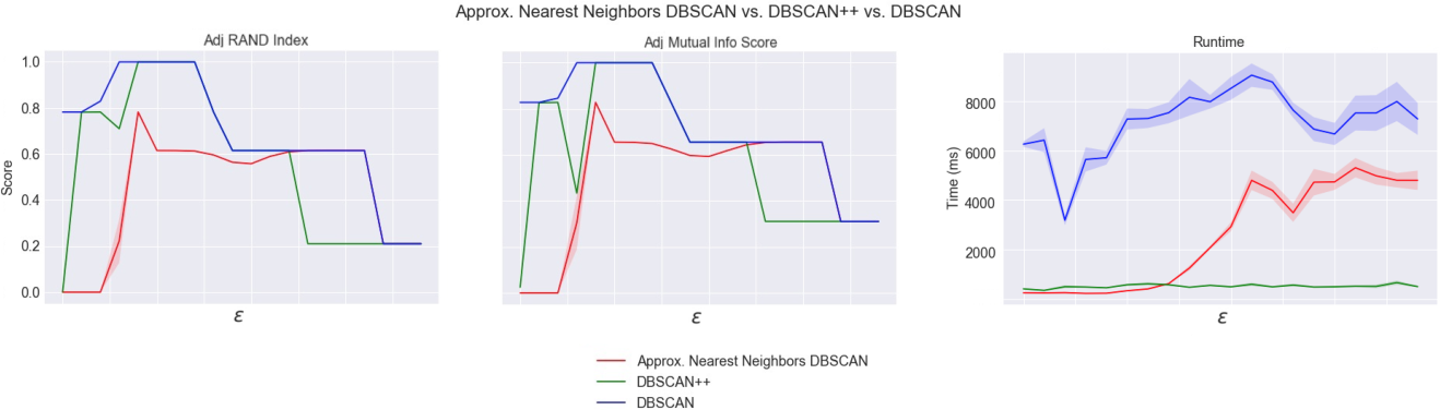 Figure 1 for DBSCAN++: Towards fast and scalable density clustering