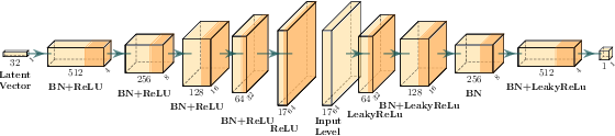Figure 4 for Illuminating Mario Scenes in the Latent Space of a Generative Adversarial Network