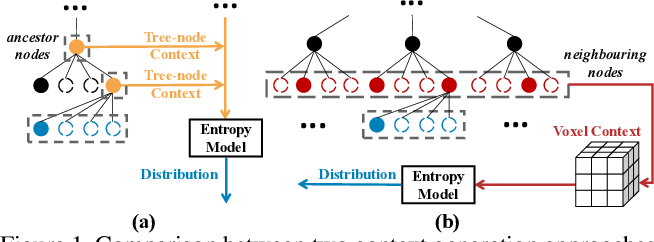 Figure 1 for VoxelContext-Net: An Octree based Framework for Point Cloud Compression
