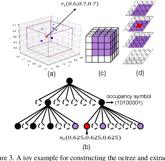 Figure 4 for VoxelContext-Net: An Octree based Framework for Point Cloud Compression