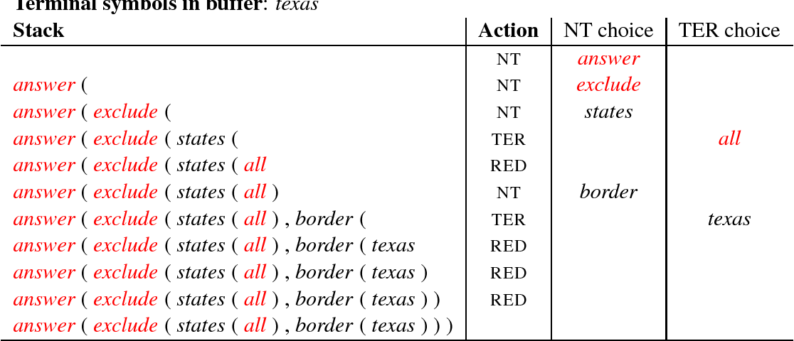 Figure 2 for Learning Structured Natural Language Representations for Semantic Parsing