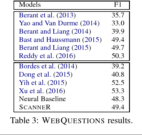 Figure 3 for Learning Structured Natural Language Representations for Semantic Parsing