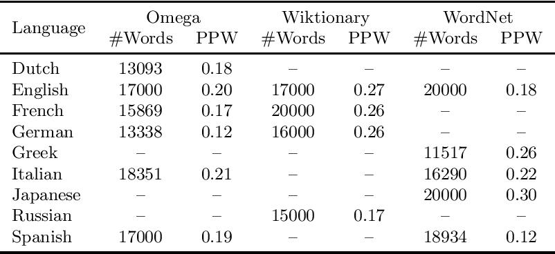 Figure 1 for Evaluating a Multi-sense Definition Generation Model for Multiple Languages