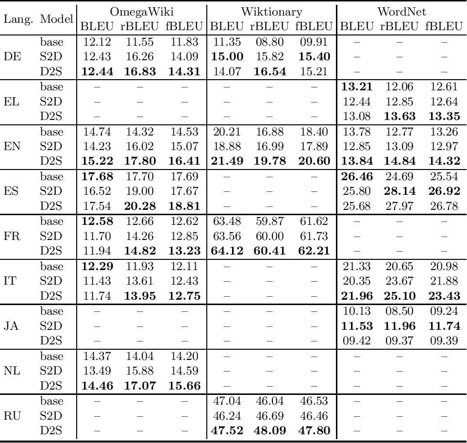 Figure 2 for Evaluating a Multi-sense Definition Generation Model for Multiple Languages