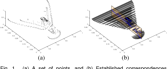 Figure 1 for Detecting Approximate Reflection Symmetry in a Point Set using Optimization on Manifold