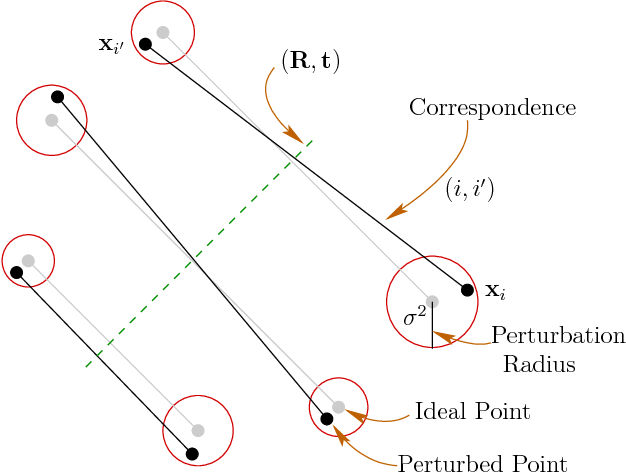 Figure 3 for Detecting Approximate Reflection Symmetry in a Point Set using Optimization on Manifold