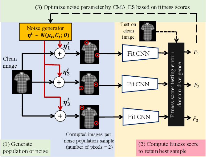 Figure 1 for Investigating Generalization in Neural Networks under Optimally Evolved Training Perturbations