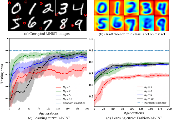 Figure 3 for Investigating Generalization in Neural Networks under Optimally Evolved Training Perturbations