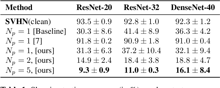 Figure 2 for Investigating Generalization in Neural Networks under Optimally Evolved Training Perturbations