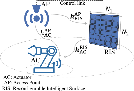Figure 1 for Average Rate Analysis of RIS-aided Short Packet Communication in URLLC Systems
