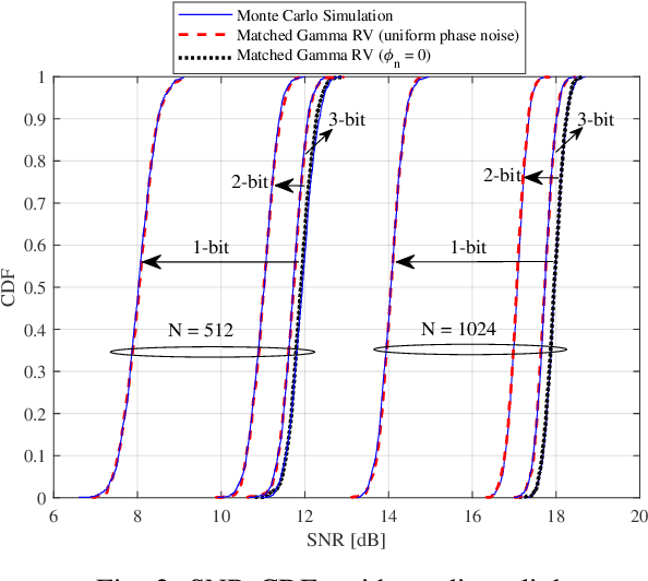Figure 2 for Average Rate Analysis of RIS-aided Short Packet Communication in URLLC Systems