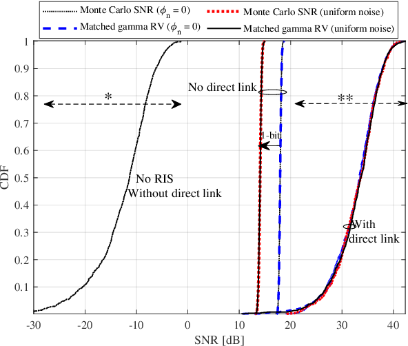 Figure 3 for Average Rate Analysis of RIS-aided Short Packet Communication in URLLC Systems