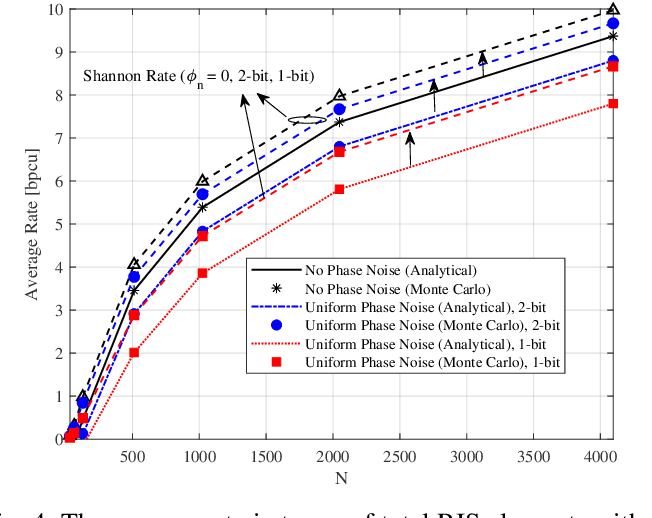 Figure 4 for Average Rate Analysis of RIS-aided Short Packet Communication in URLLC Systems