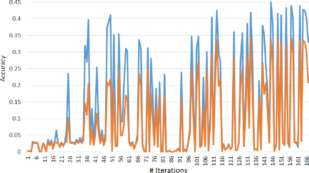 Figure 3 for An effective algorithm for hyperparameter optimization of neural networks