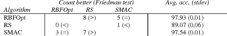 Figure 2 for An effective algorithm for hyperparameter optimization of neural networks