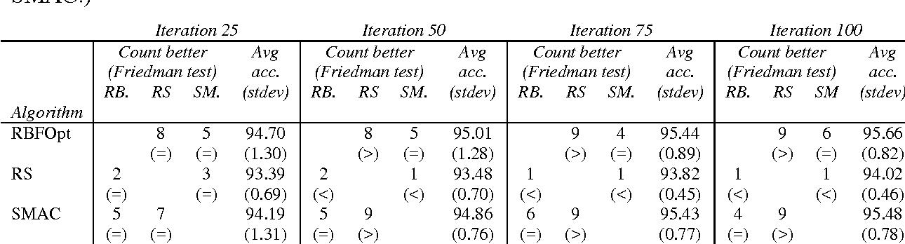 Figure 4 for An effective algorithm for hyperparameter optimization of neural networks