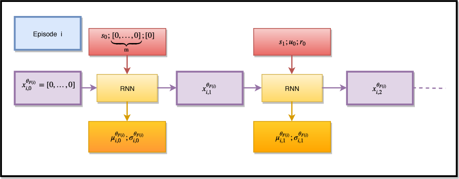 Figure 3 for Introducing Neuromodulation in Deep Neural Networks to Learn Adaptive Behaviours