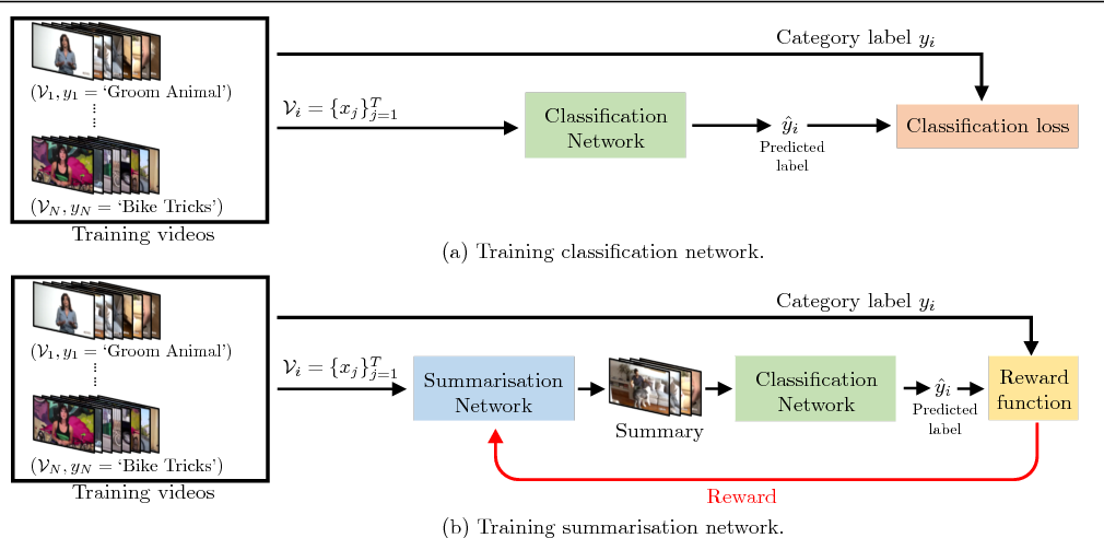 Figure 1 for Video Summarisation by Classification with Deep Reinforcement Learning