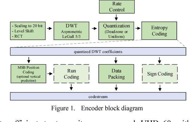Figure 1 From Decoding Jpeg Xs On A Gpu