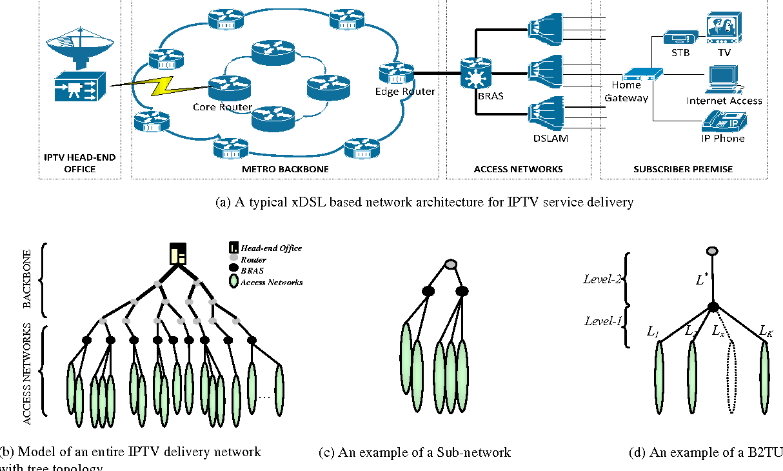 PDF] Decreasing the Call Blocking Probability of Broadband IPTV