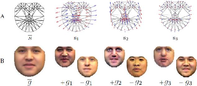 Figure 3 for A Survey on Face Data Augmentation