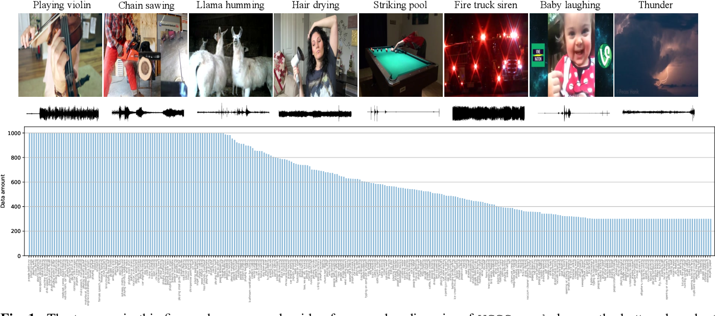 Figure 2 for VGGSound: A Large-scale Audio-Visual Dataset