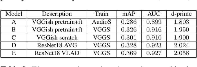 Figure 4 for VGGSound: A Large-scale Audio-Visual Dataset
