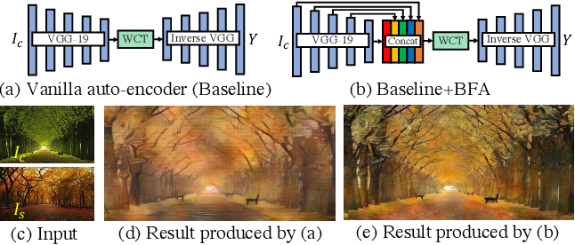 Figure 3 for Ultrafast Photorealistic Style Transfer via Neural Architecture Search