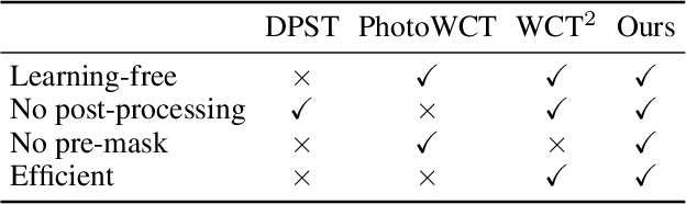 Figure 2 for Ultrafast Photorealistic Style Transfer via Neural Architecture Search
