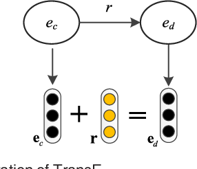 Figure 1 for Combining Context and Knowledge Representations for Chemical-Disease Relation Extraction