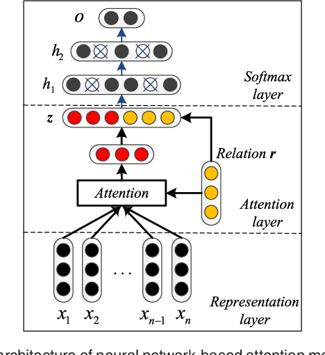 Figure 3 for Combining Context and Knowledge Representations for Chemical-Disease Relation Extraction