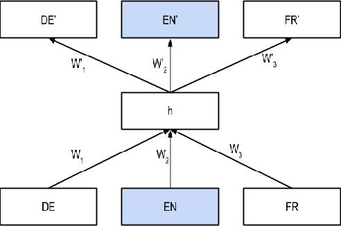 Figure 1 for Bridge Correlational Neural Networks for Multilingual Multimodal Representation Learning