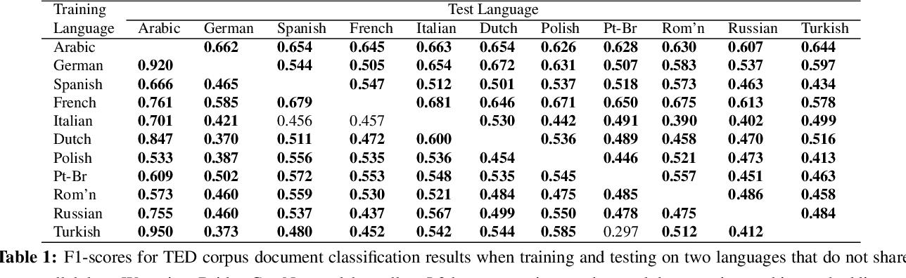 Figure 2 for Bridge Correlational Neural Networks for Multilingual Multimodal Representation Learning