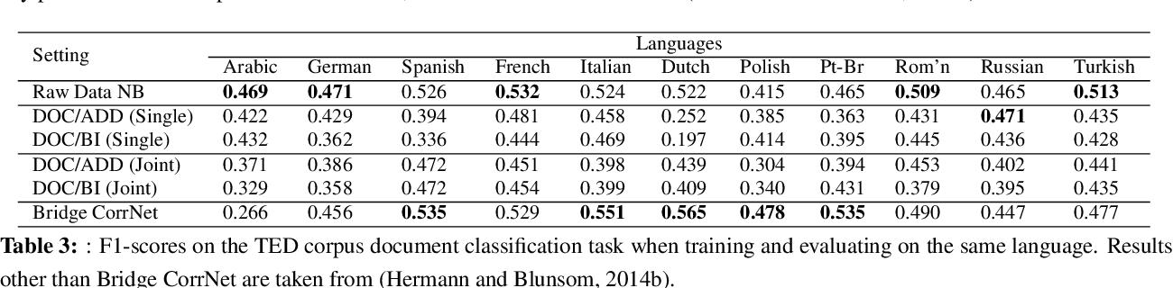 Figure 4 for Bridge Correlational Neural Networks for Multilingual Multimodal Representation Learning