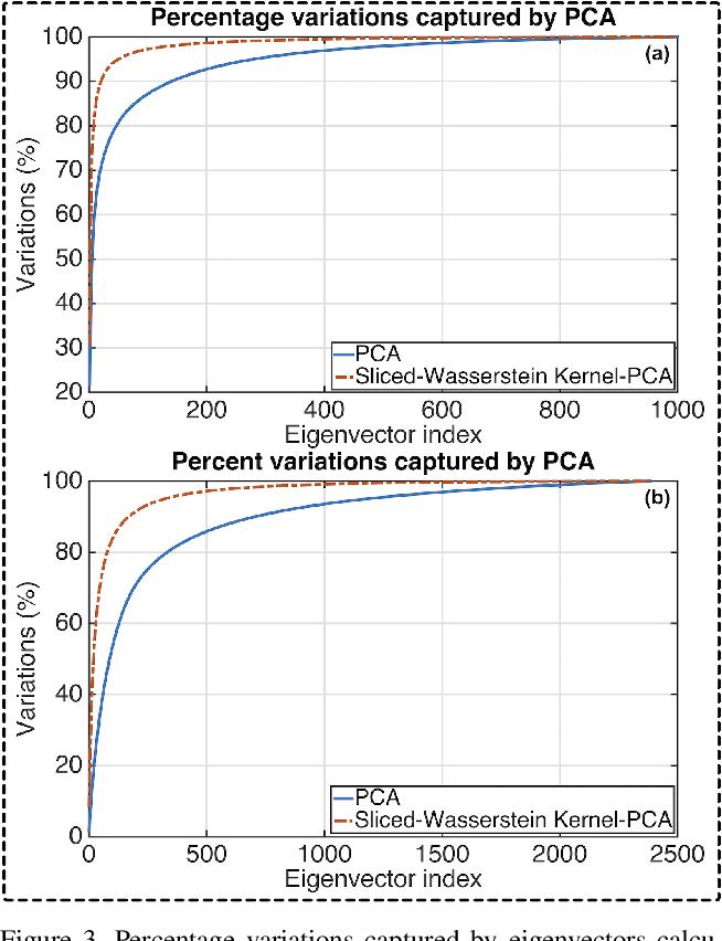 Figure 3 for Sliced Wasserstein Kernels for Probability Distributions