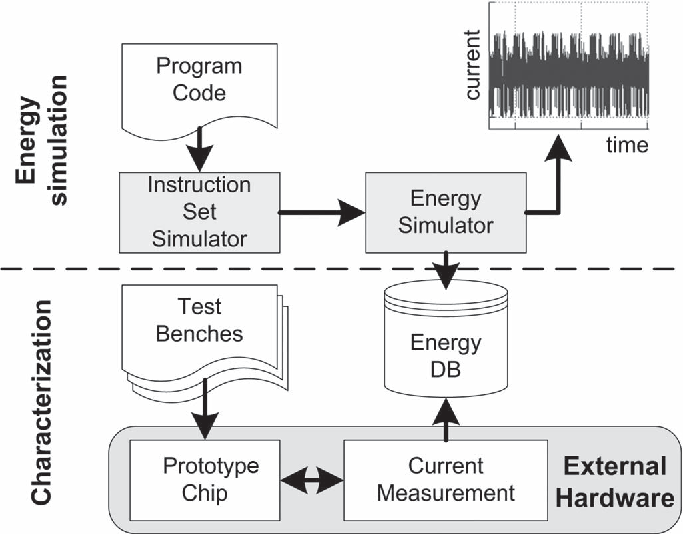 Fig. 1. Processor characterization and power profile estimation overview.