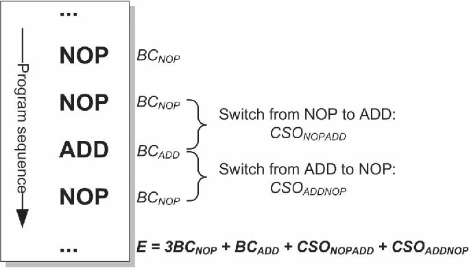 Fig. 2. Basic software energy estimation model.