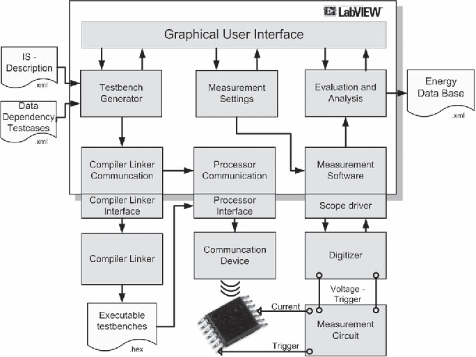 Fig. 3. Characterization system overview.