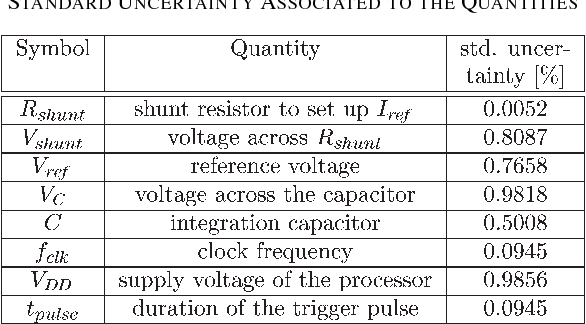 TABLE I STANDARD UNCERTAINTY ASSOCIATED TO THE QUANTITIES
