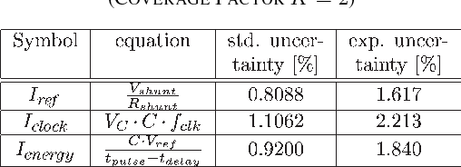 TABLE II COMBINED STANDARD AND EXPANDED UNCERTAINTIES (COVERAGE FACTOR K = 2)