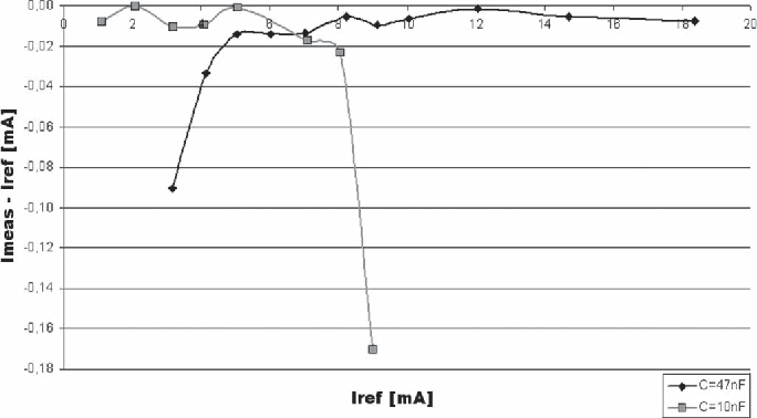 Fig. 6. Experimental results for the clock-driven sampling at 2 MHz with two different capacities.