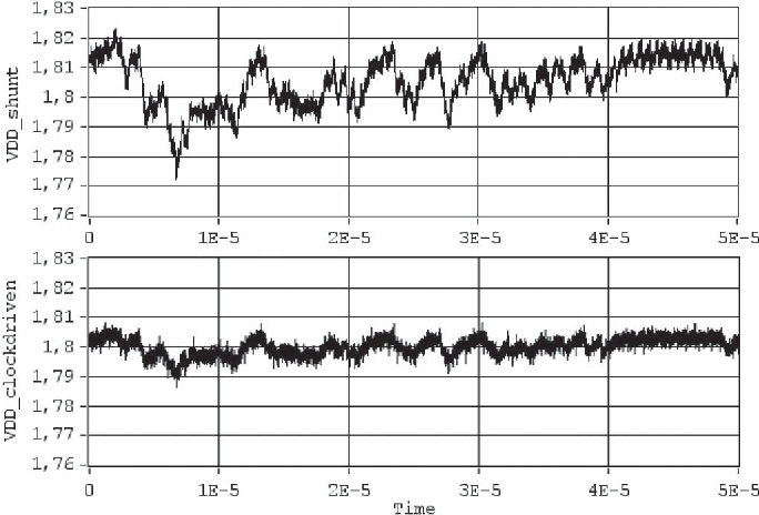 Fig. 8. Supply voltage fluctuations caused by (above) shunt-based measurement and (below) the clock-driven sampling.