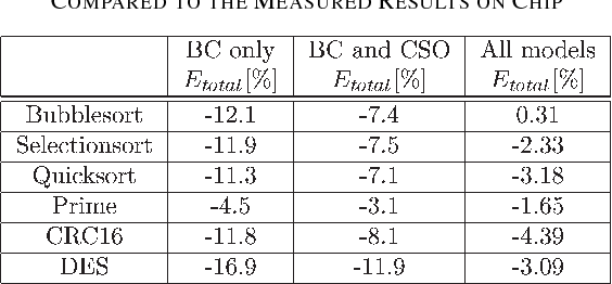 TABLE III BENCHMARKS FOR ESTIMATION ACCURACY. ALL VALUES ARE COMPARED TO THE MEASURED RESULTS ON CHIP