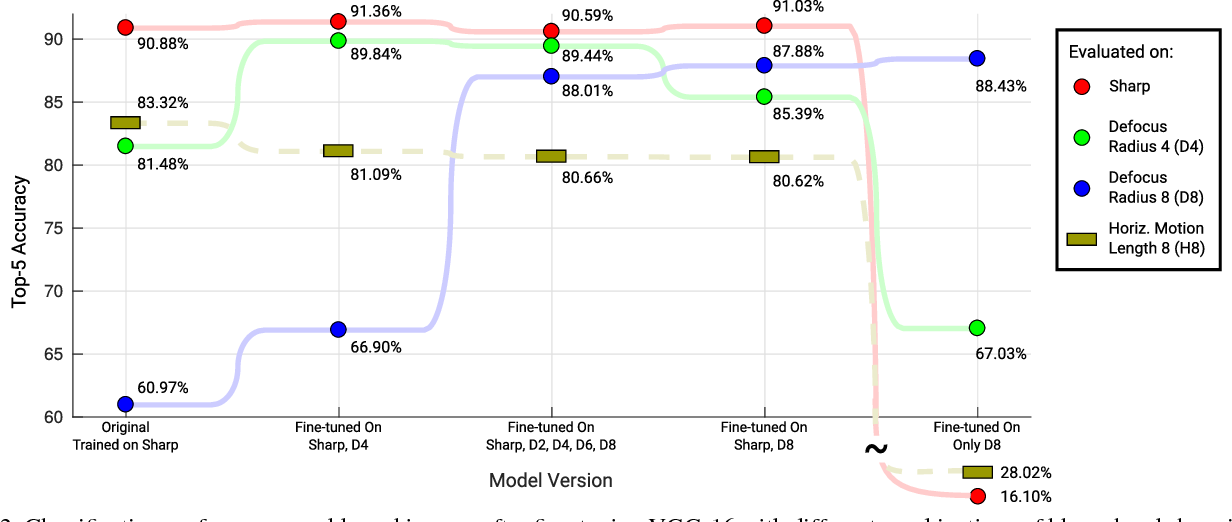 Figure 4 for Examining the Impact of Blur on Recognition by Convolutional Networks
