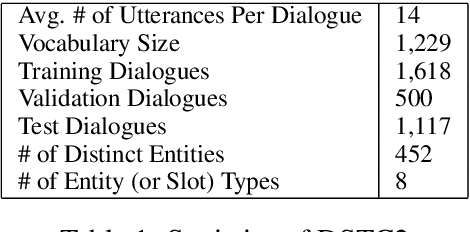 Figure 1 for A Copy-Augmented Sequence-to-Sequence Architecture Gives Good Performance on Task-Oriented Dialogue