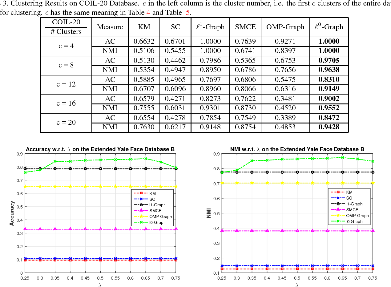Figure 3 for Learning with $\ell^{0}$-Graph: $\ell^{0}$-Induced Sparse Subspace Clustering