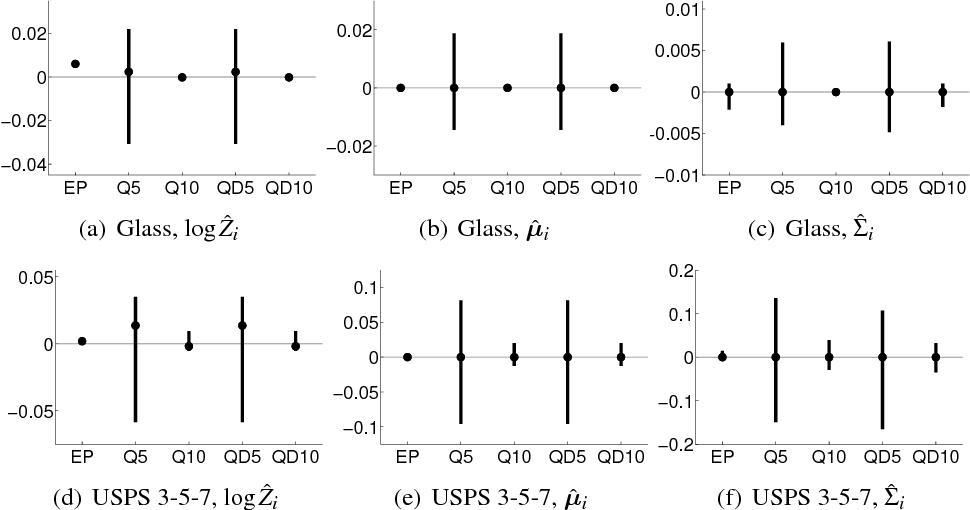 Figure 1 for Nested Expectation Propagation for Gaussian Process Classification with a Multinomial Probit Likelihood