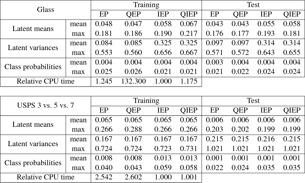 Figure 2 for Nested Expectation Propagation for Gaussian Process Classification with a Multinomial Probit Likelihood
